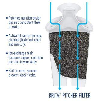 Brita Pitcher Filter Review